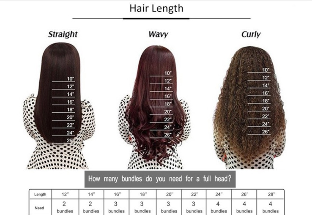 How Many Bundles Of Hair Do You Really Need For A Full